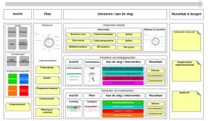 implementatieplan Duurzame inzetbaarheid