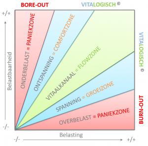 optimaal-vitaalkanaal